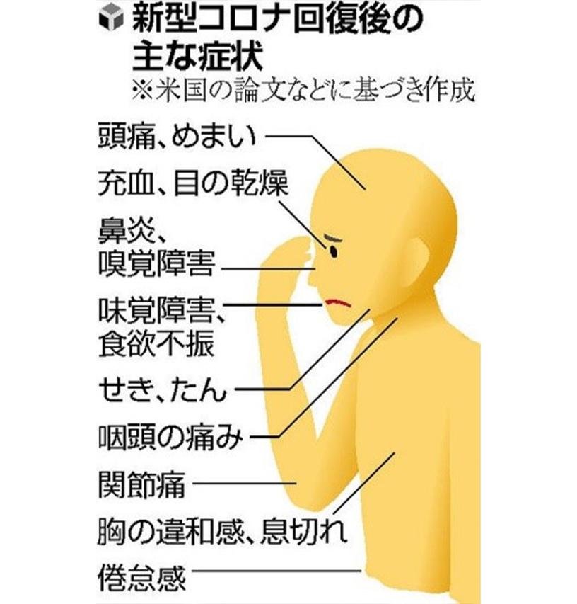 頭痛 コロナ 症状